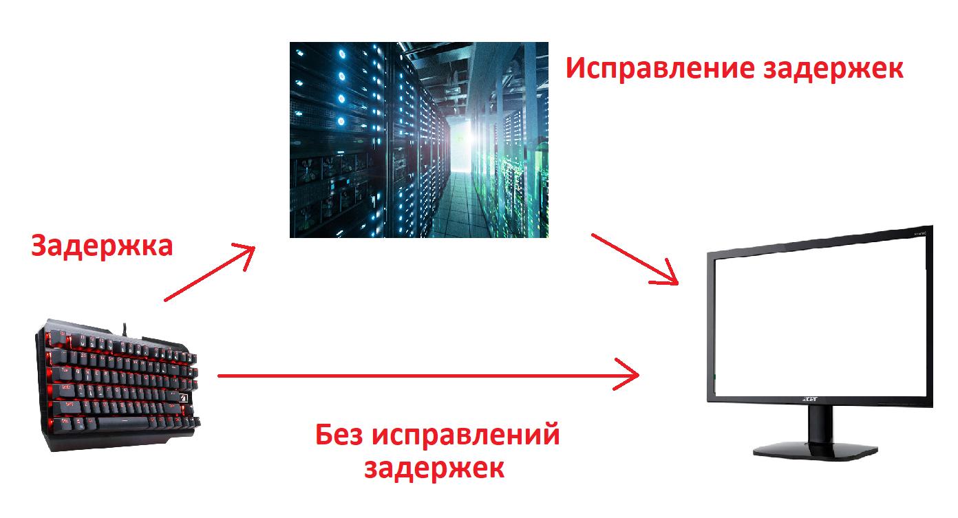 Серверный прицел в WoT