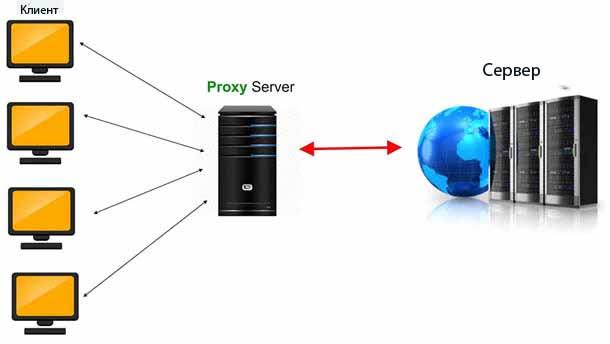 Прокси серверы по лучшей цене